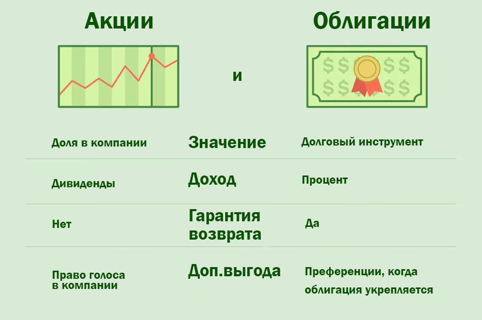 Фондовый рынок - акции и облигации
