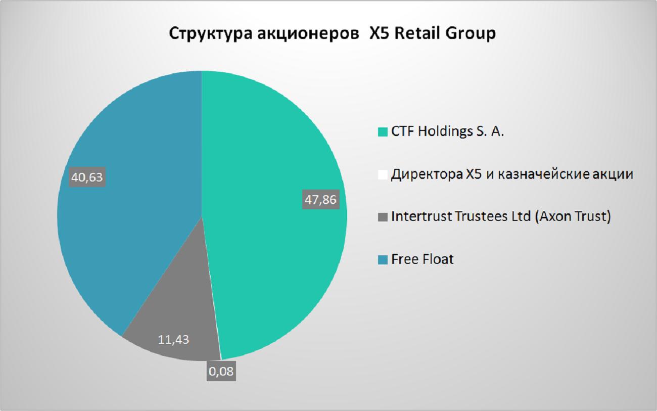 Акции X5 Retail Group - прогноз и цена в 2021 году