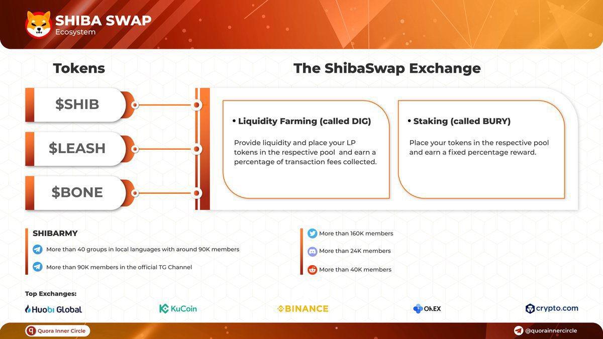 Прогноз криптовалюты Shib на 2021 года и обзор