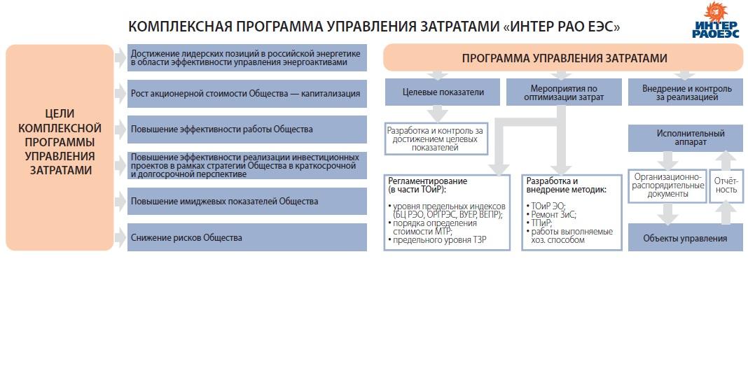 """Акции ПАО """"Интер ЕЭС"""" - прогноз и цена в 2021 году"""