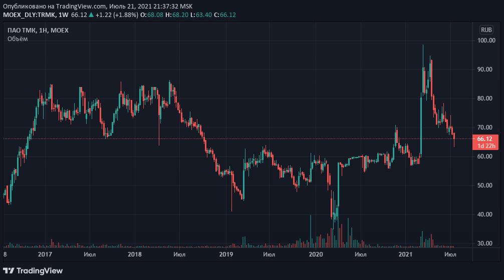 Акция «ТМК» (TRMK) - прогноз и цена в 2021 году