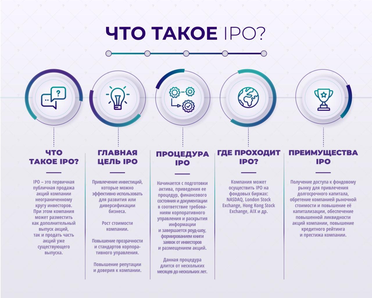Что такое IPO простыми словами и для чего оно нужно